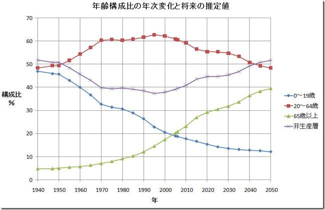 年齢構成比の年次変化